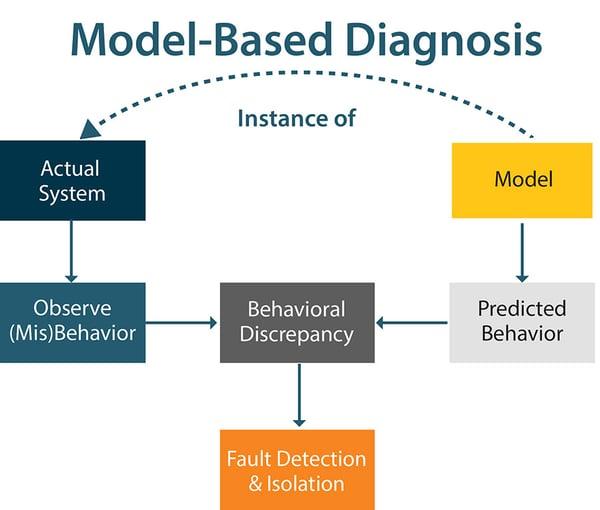 Model Based Diagnosis
